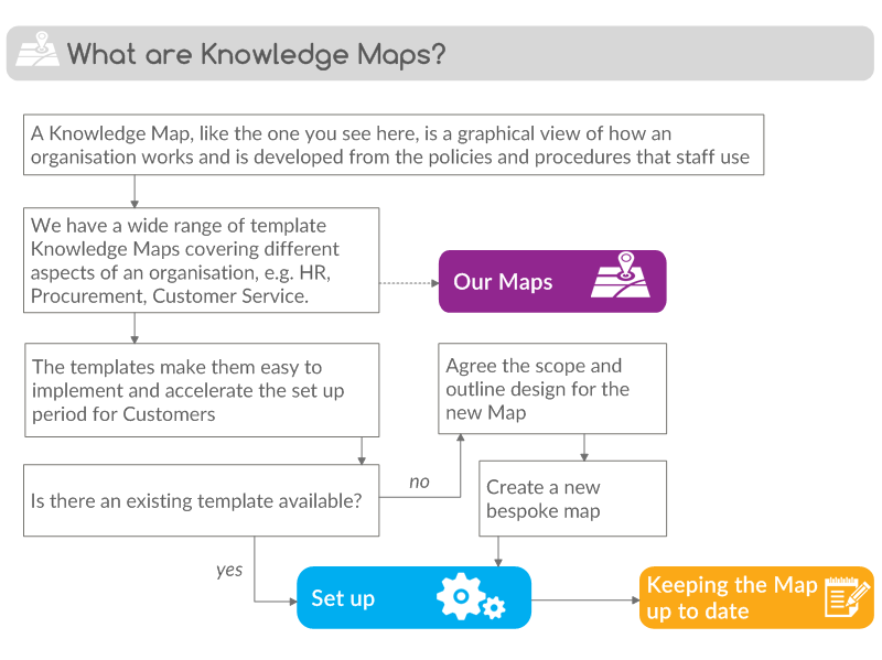 Areas of work: What are Knowledge Maps? on critical thinking map, development map, personal identity map, transaction processing system, decision support system, soul map, education map, information systems, literature map, the world region map, study map, management information systems, mind map, behavior map, knowledge base, business process, business development, enterprise resource planning, language map, word map, knowledge worker, human resource management, strategic management, concept map, literacy map, business process reengineering, science map, content management system, data mining, civilization map, balanced scorecard, tacit knowledge, business model, gender map, customer relationship management, expert system, data map, property map, respect map,